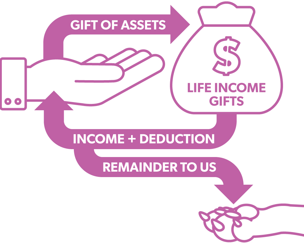gift of assets graph